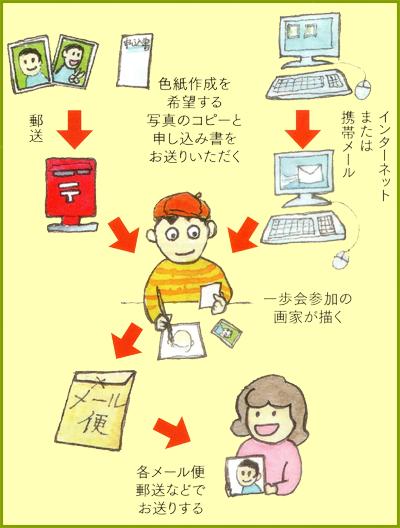 """湘南一歩会""""アート便"""""""